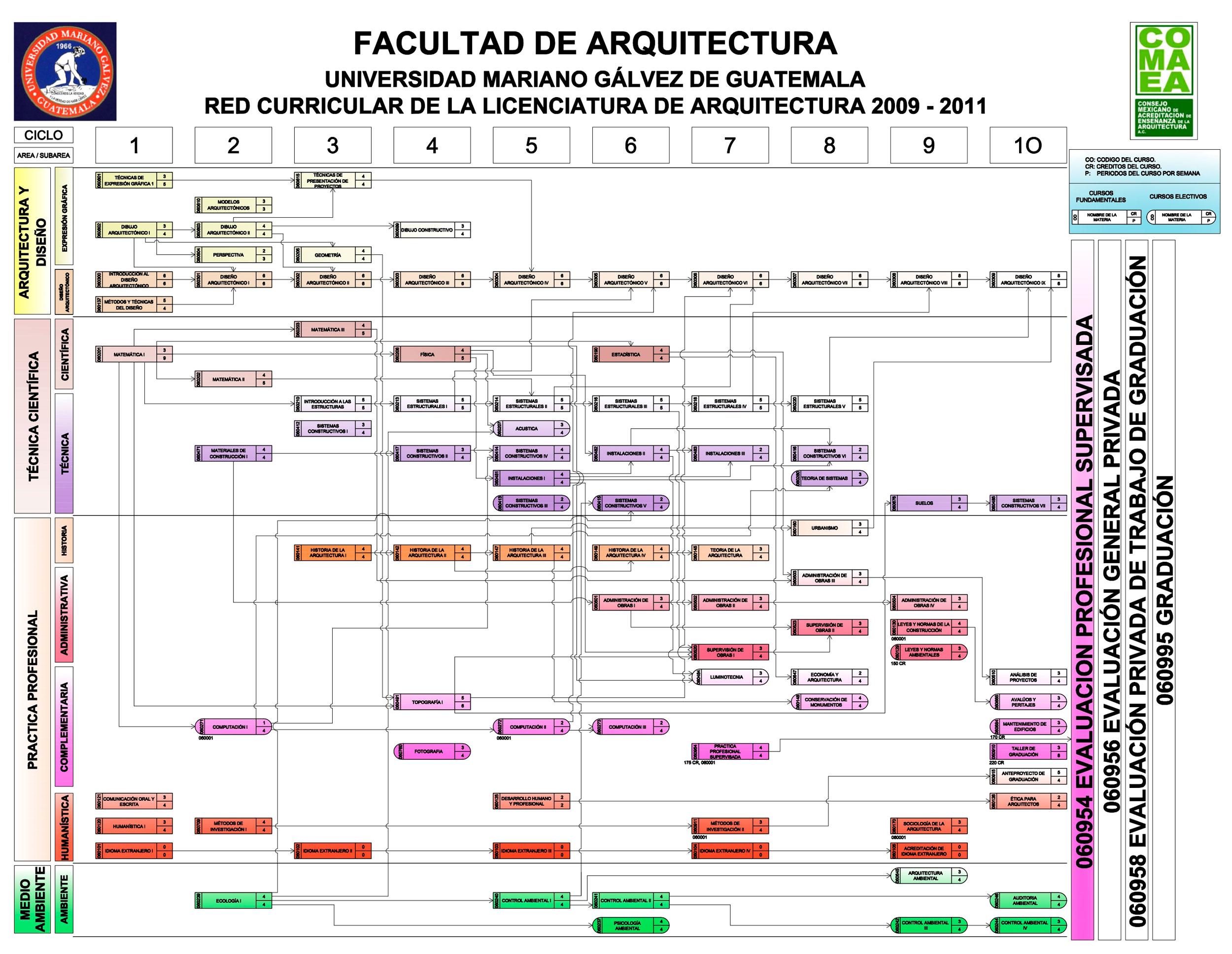 Red curricular arquitectura for Arquitectura de interiores universidades